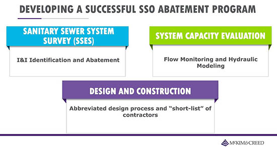 Stretching Your Dollars for SSO Abastement